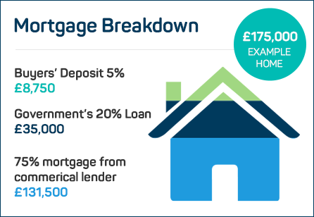 Mortgage Breakdown